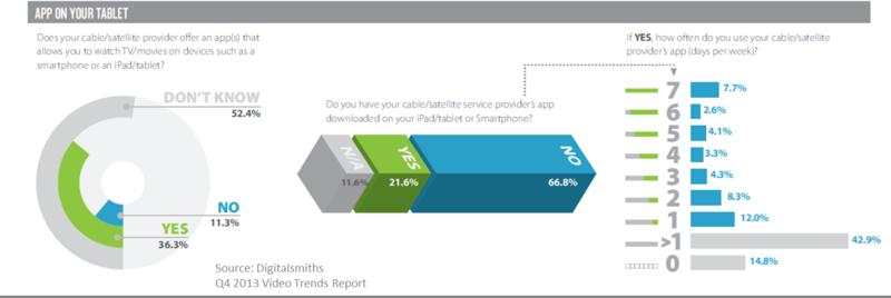 Digitalsmiths_TVE stats